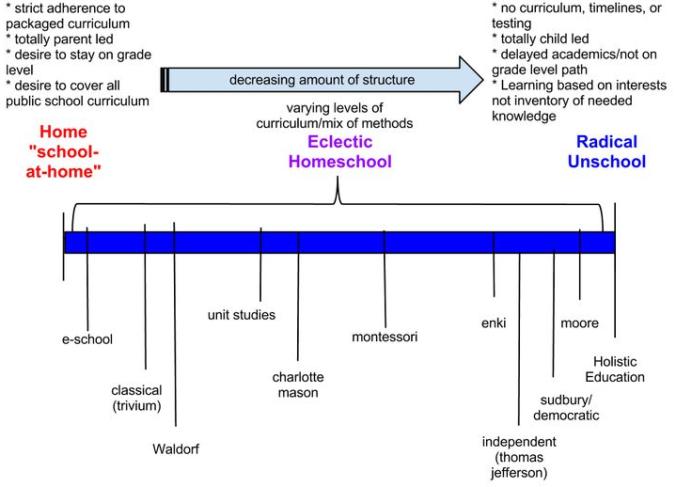 Homeschooling Approaches Continuum   Work   Pinterest